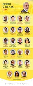 Modi Cabinet